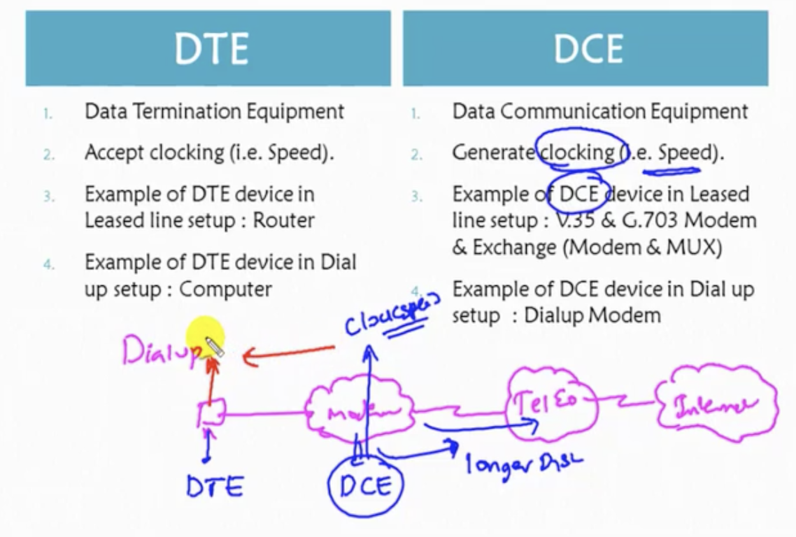 Ccna Design Code Dte Dce Cable Pinout Also T1 Crossover Rj45 Together With The Same Kind Of Setup As Above Diagram Applies To Leased Line We Saw In Previous X 2